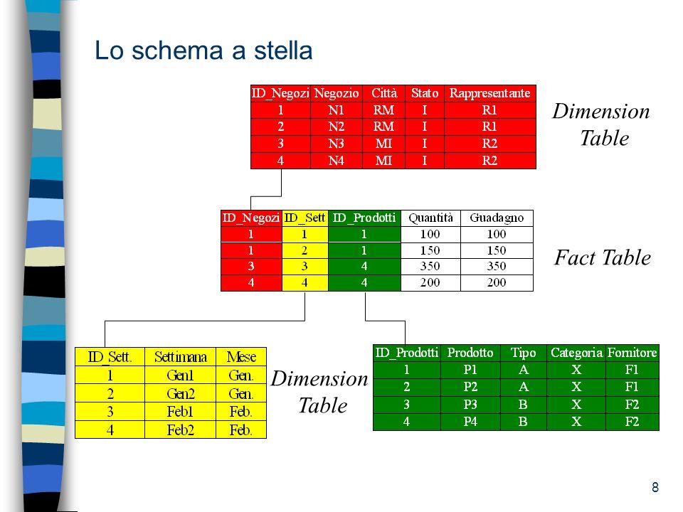 Lo schema a stella Dimension Table Fact Table