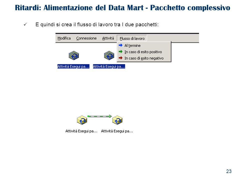 Ritardi: Alimentazione del Data Mart - Pacchetto complessivo