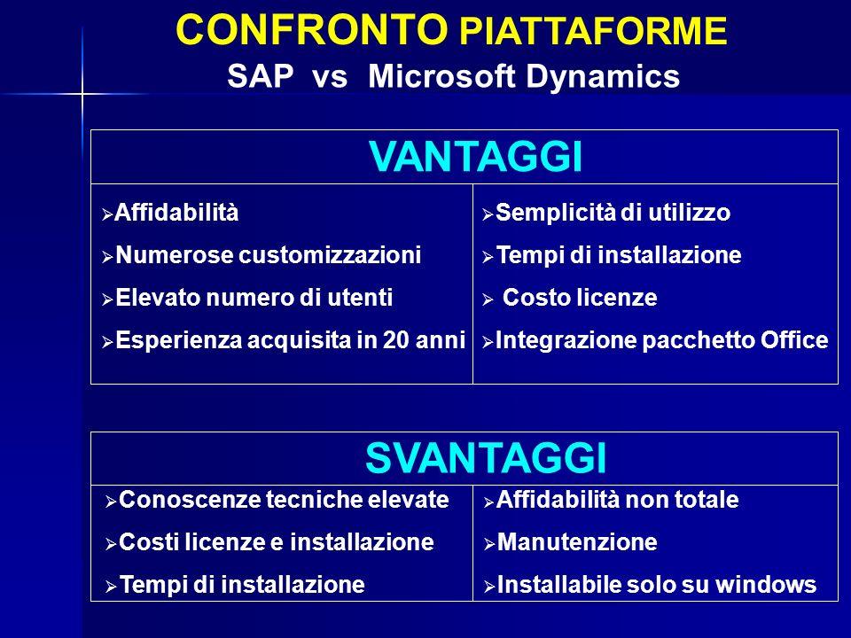CONFRONTO PIATTAFORME