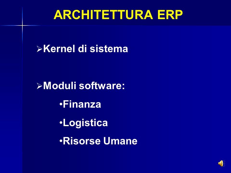 ARCHITETTURA ERP Finanza Logistica Risorse Umane Kernel di sistema