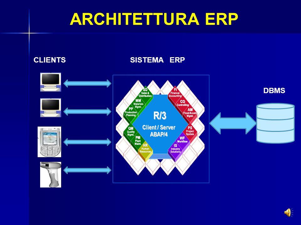 ARCHITETTURA ERP CLIENTS SISTEMA ERP DBMS