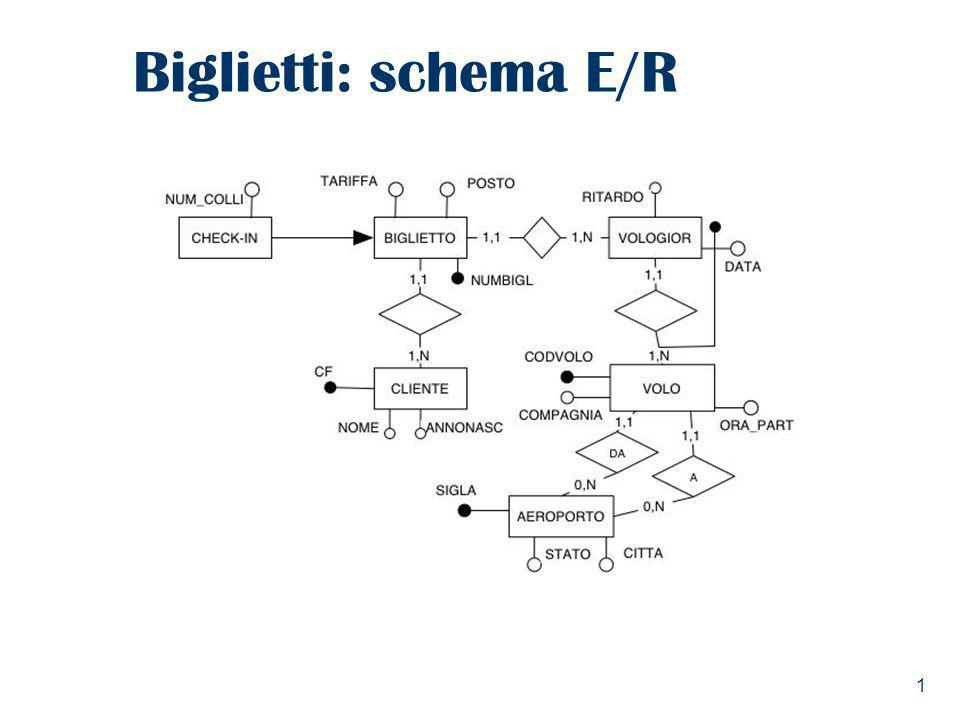 Biglietti: schema E/R