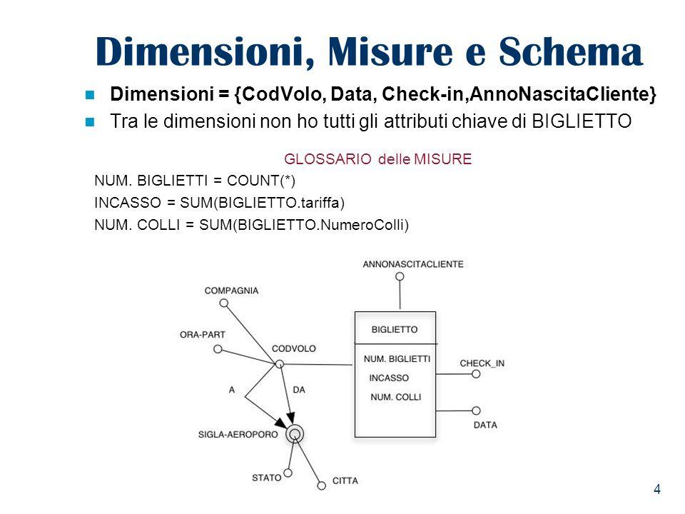 Dimensioni, Misure e Schema