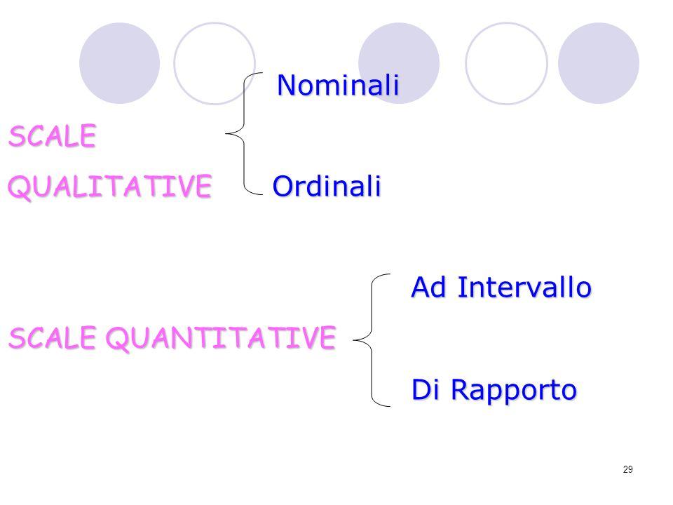 Nominali SCALE QUALITATIVE Ordinali Ad Intervallo SCALE QUANTITATIVE Di Rapporto
