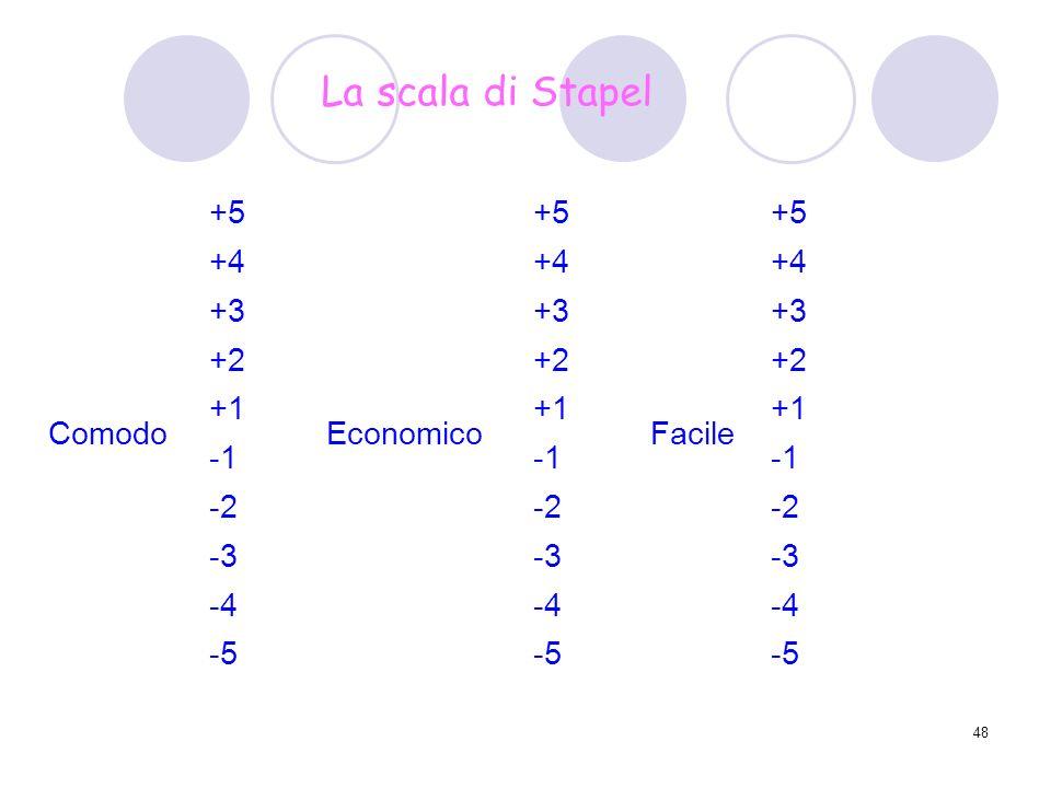 La scala di Stapel +5 +4 +3 +2 Comodo +1 Economico Facile -1 -2 -3 -4