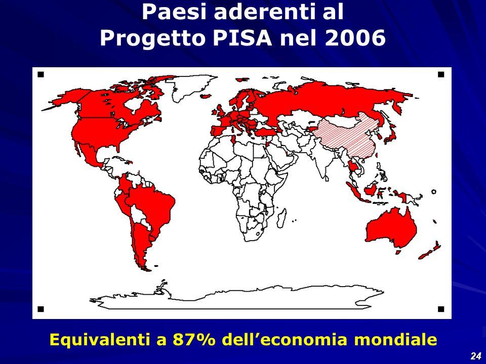 Equivalenti a 87% dell'economia mondiale