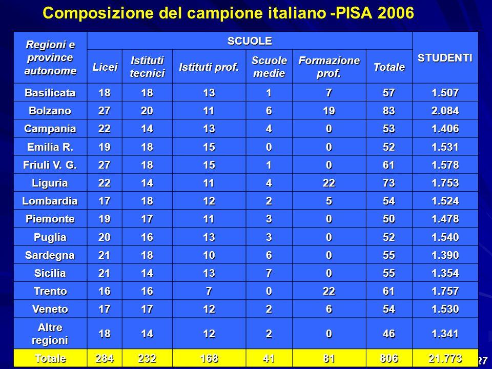 Composizione del campione italiano -PISA 2006