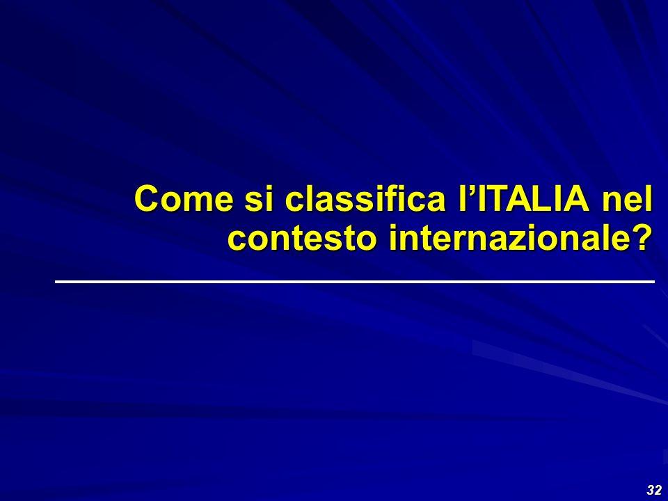 Come si classifica l'ITALIA nel contesto internazionale