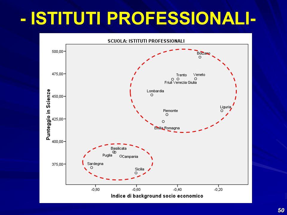 - ISTITUTI PROFESSIONALI-