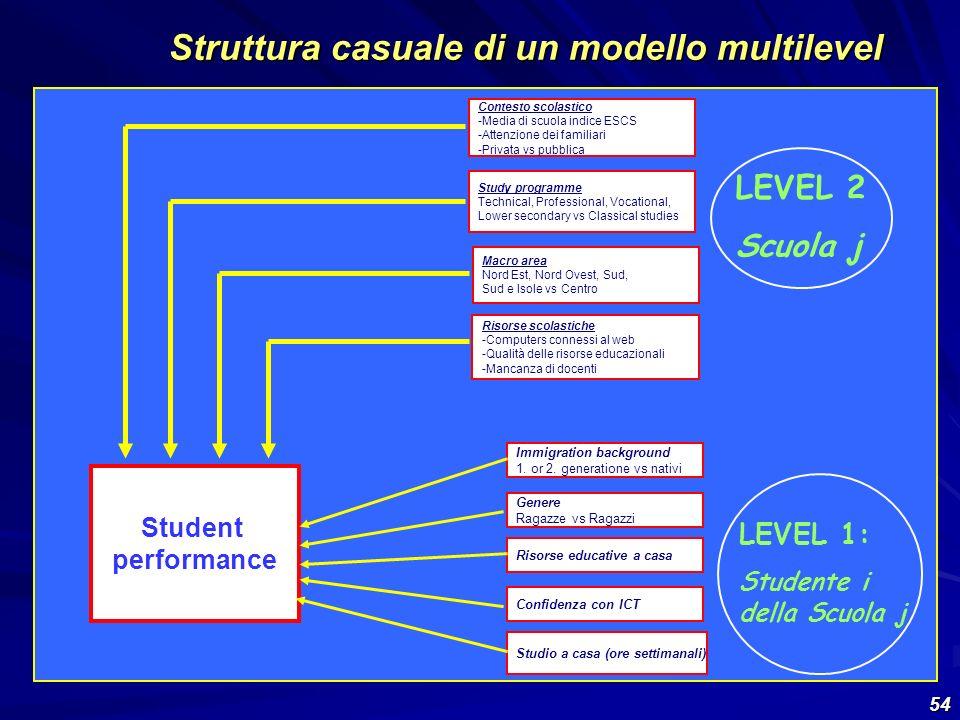 Struttura casuale di un modello multilevel