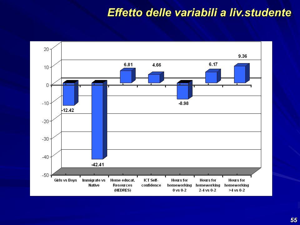 Effetto delle variabili a liv.studente