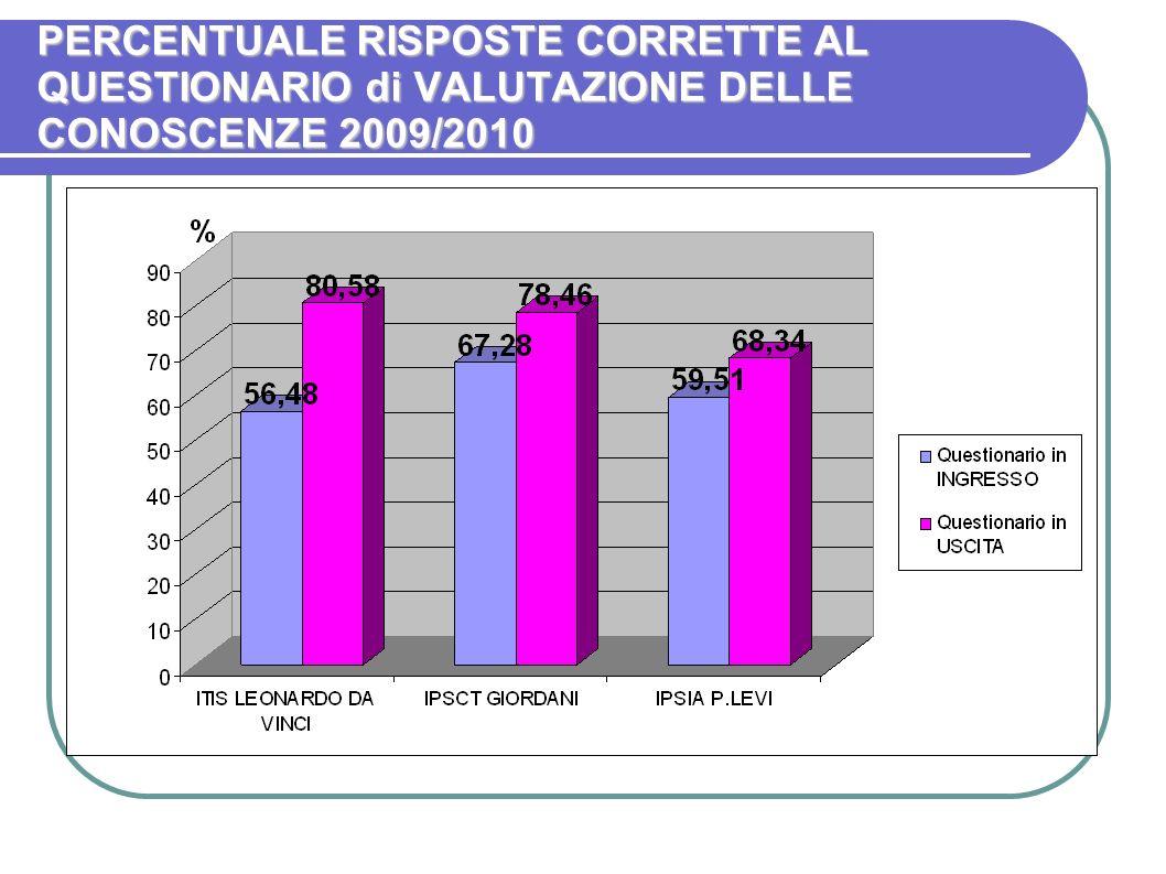PERCENTUALE RISPOSTE CORRETTE AL QUESTIONARIO di VALUTAZIONE DELLE CONOSCENZE 2009/2010