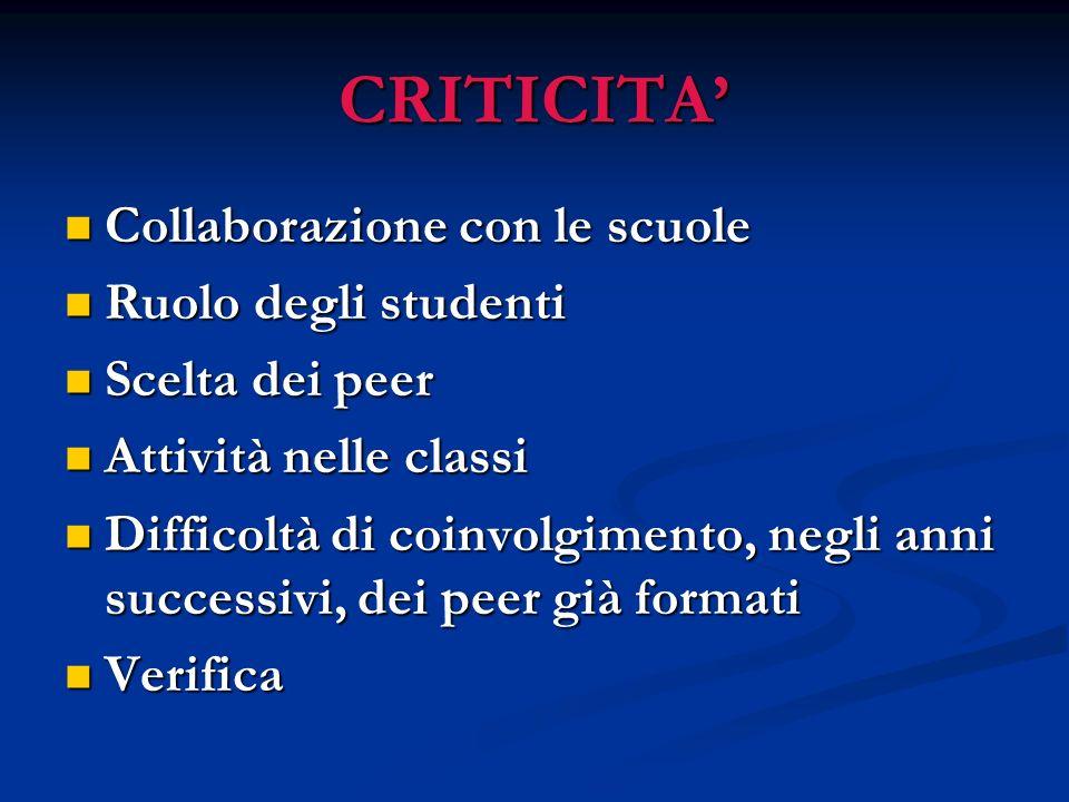 CRITICITA' Collaborazione con le scuole Ruolo degli studenti