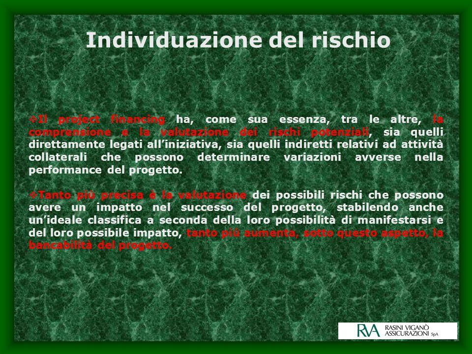 Individuazione del rischio