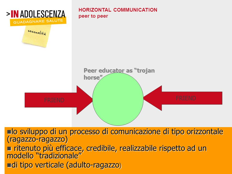 HORIZONTAL COMMUNICATION peer to peer