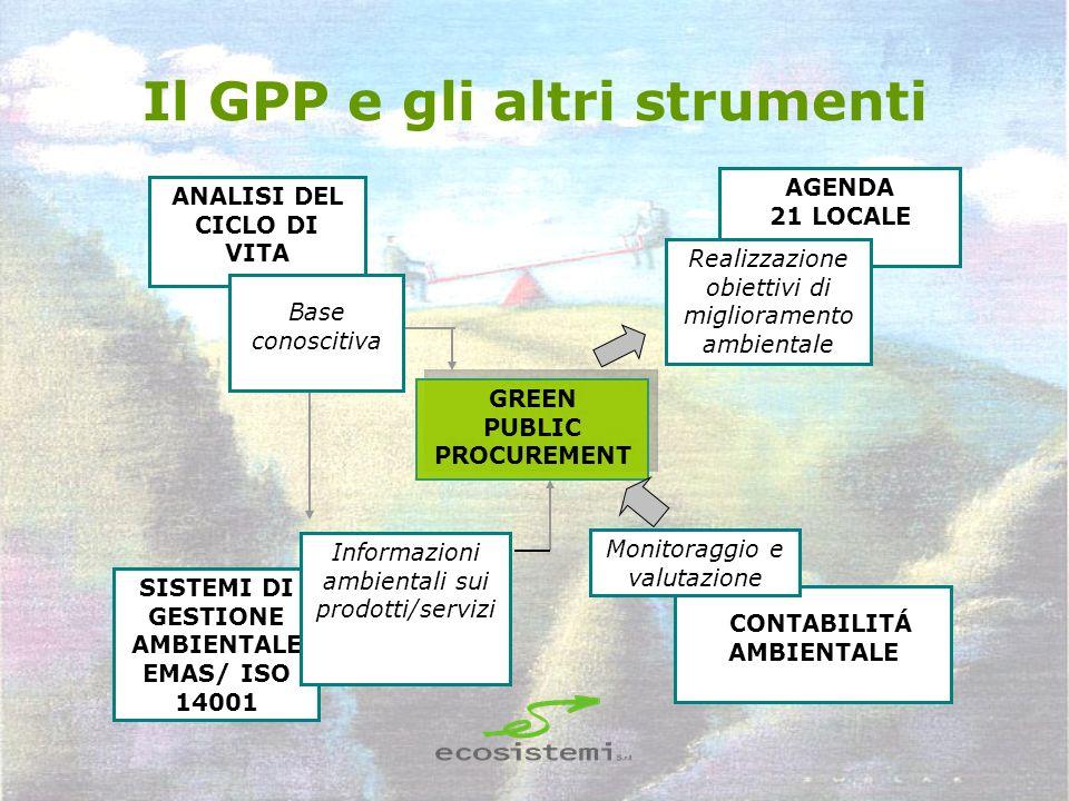 Il GPP e gli altri strumenti
