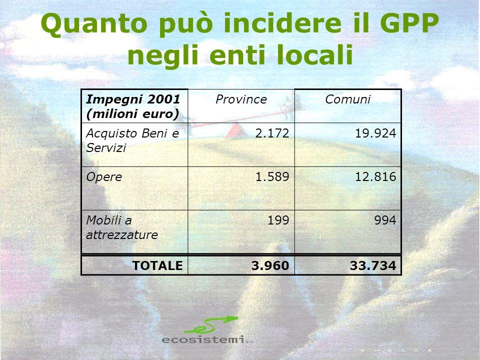 Quanto può incidere il GPP negli enti locali