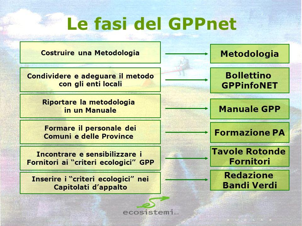 Le fasi del GPPnet Metodologia Bollettino GPPinfoNET Manuale GPP