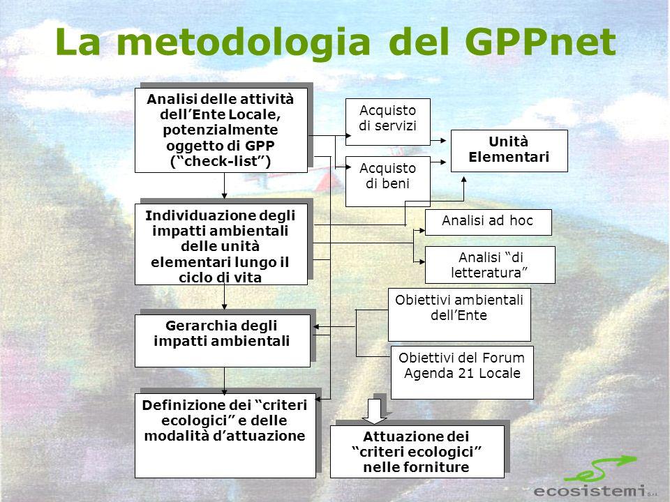 La metodologia del GPPnet