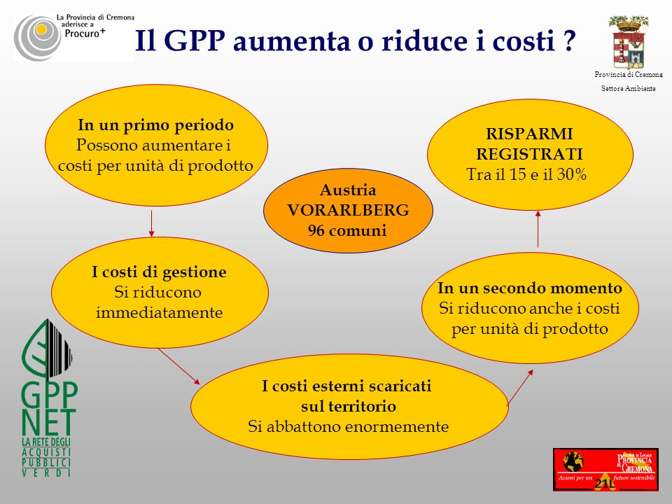 Il GPP aumenta o riduce i costi