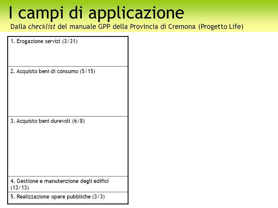 I campi di applicazione