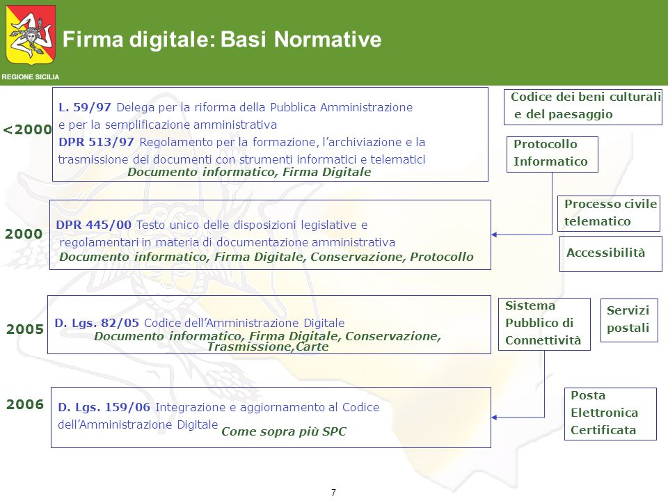Documento informatico, Firma Digitale
