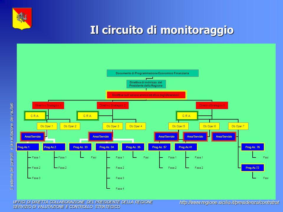 Il circuito di monitoraggio