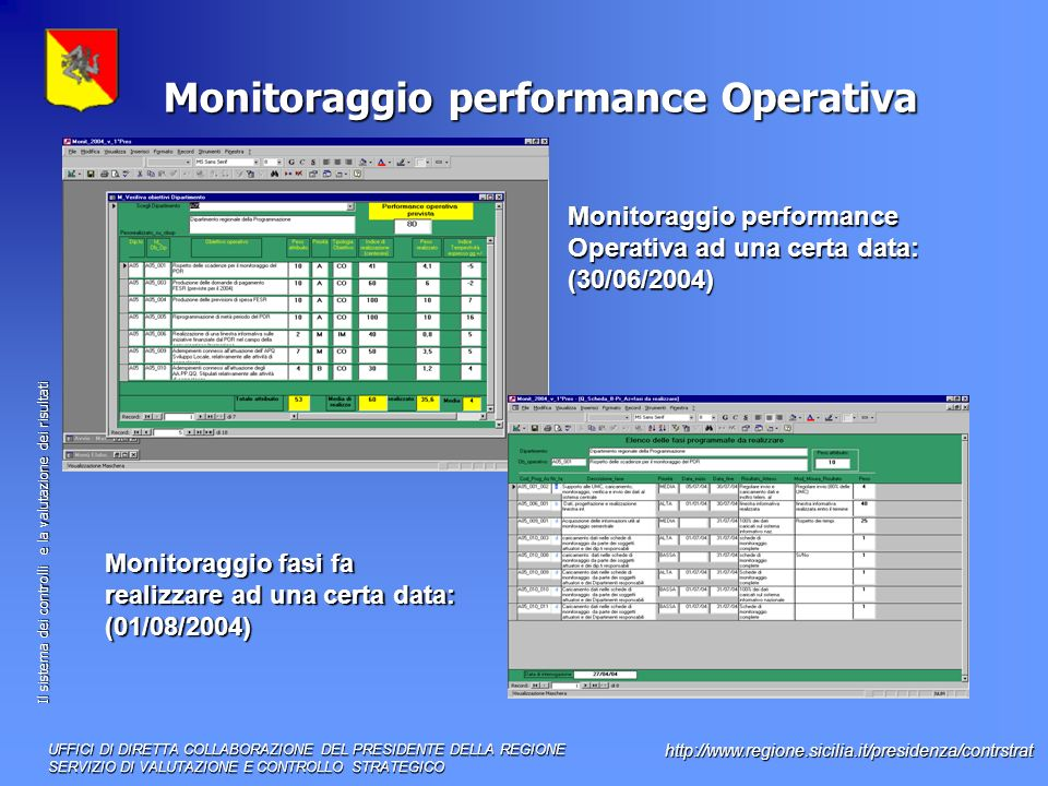 Monitoraggio performance Operativa