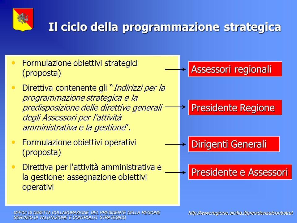 Il ciclo della programmazione strategica