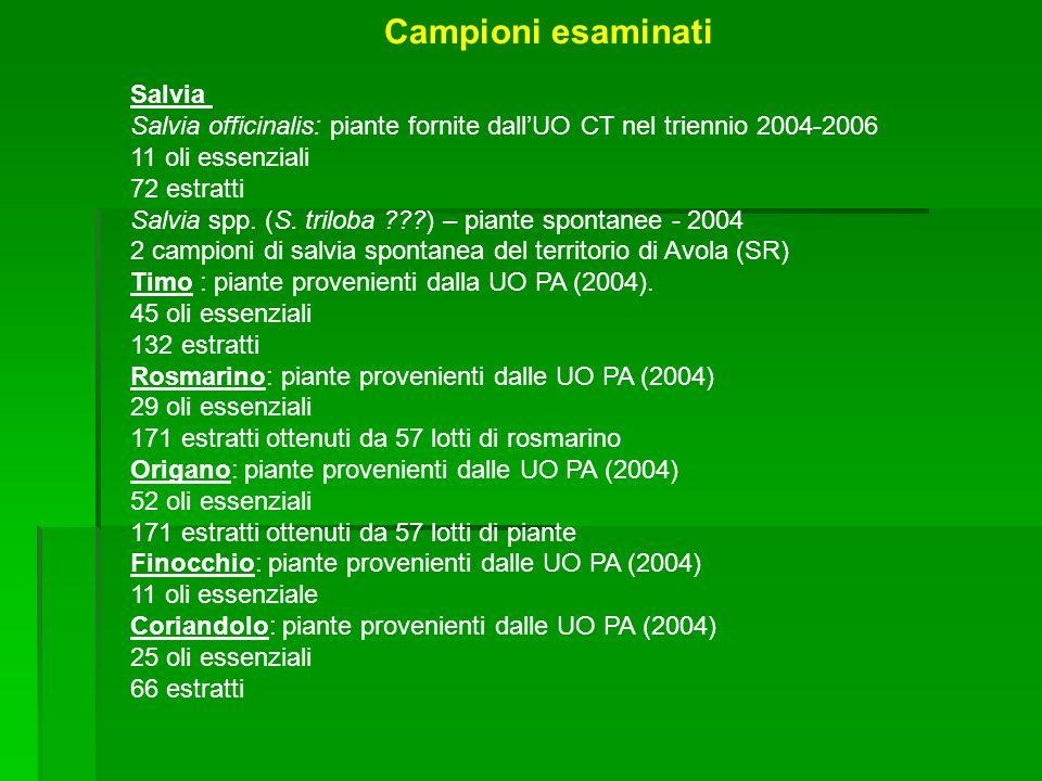 Campioni esaminati Salvia