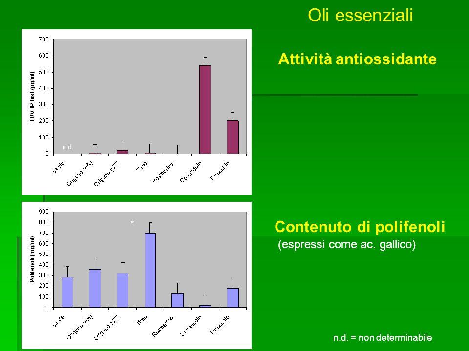 Oli essenziali Attività antiossidante Contenuto di polifenoli