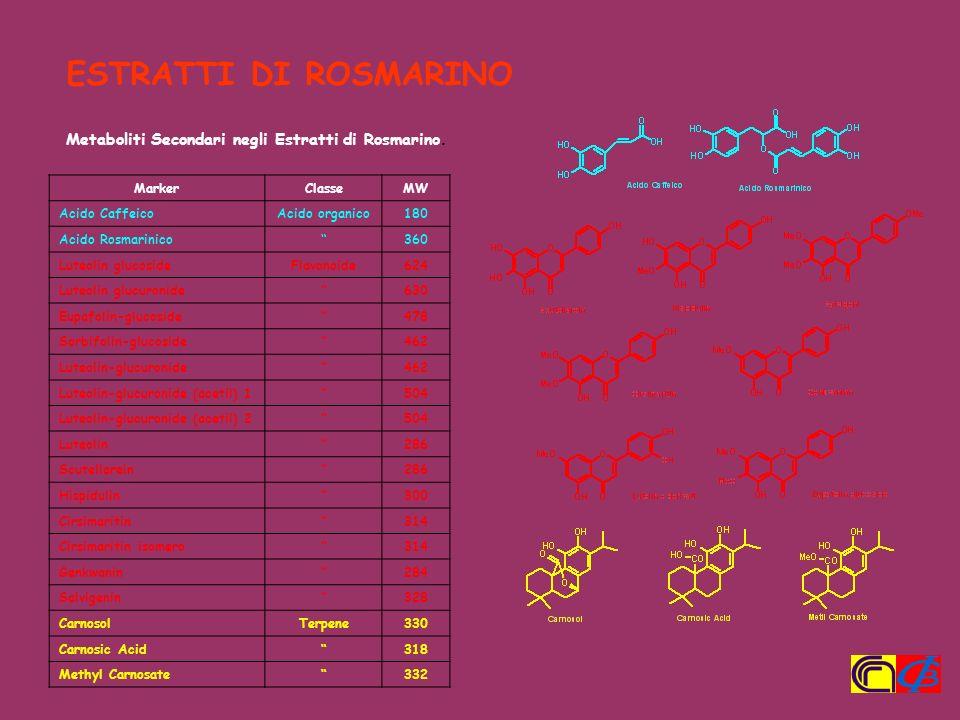 ESTRATTI DI ROSMARINO Metaboliti Secondari negli Estratti di Rosmarino. Marker. Classe. MW. Acido Caffeico.