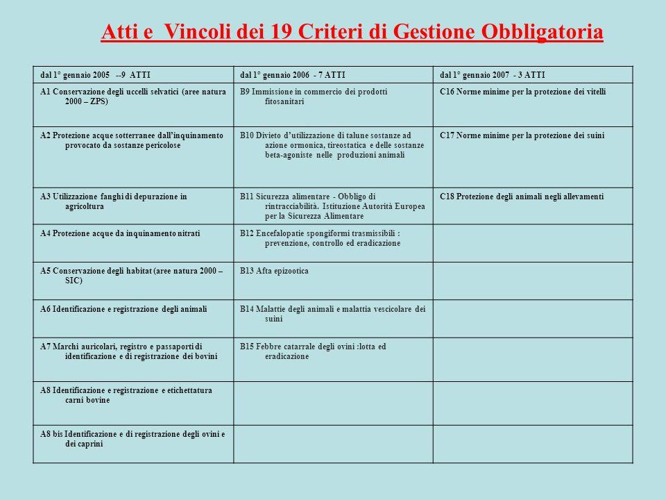 Atti e Vincoli dei 19 Criteri di Gestione Obbligatoria