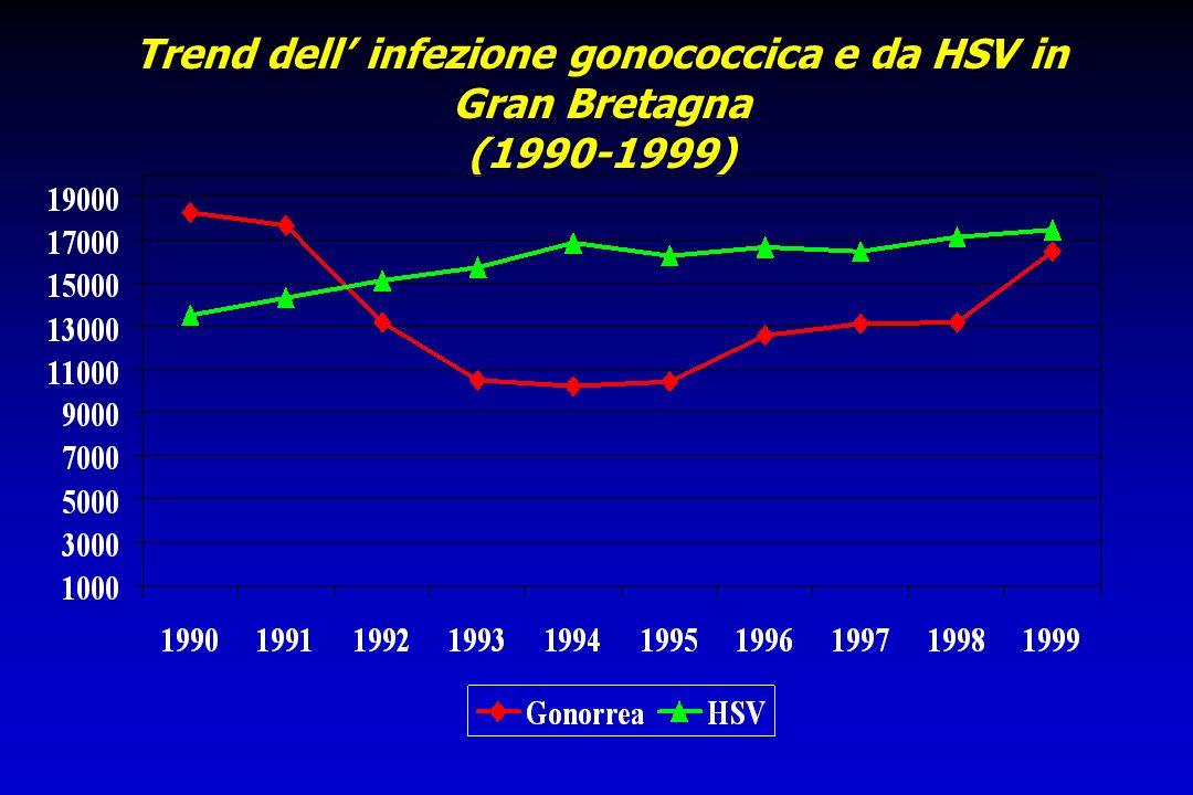 Trend dell' infezione gonococcica e da HSV in Gran Bretagna (1990-1999)