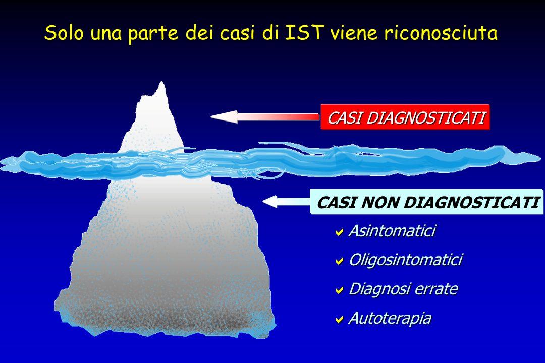 Solo una parte dei casi di IST viene riconosciuta