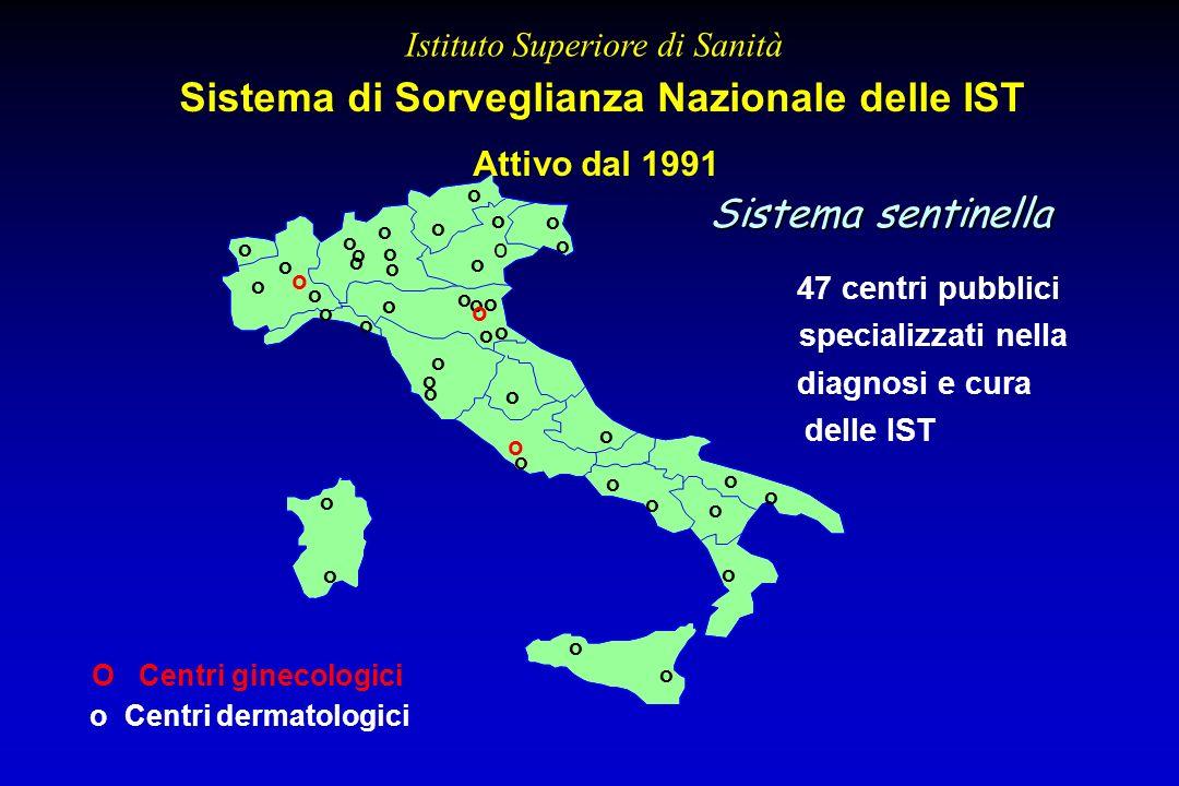 Sistema di Sorveglianza Nazionale delle IST o Centri dermatologici