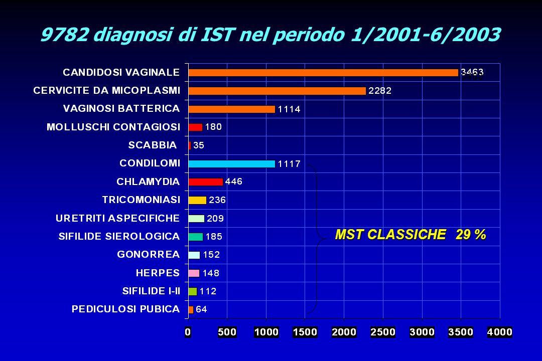 9782 diagnosi di IST nel periodo 1/2001-6/2003