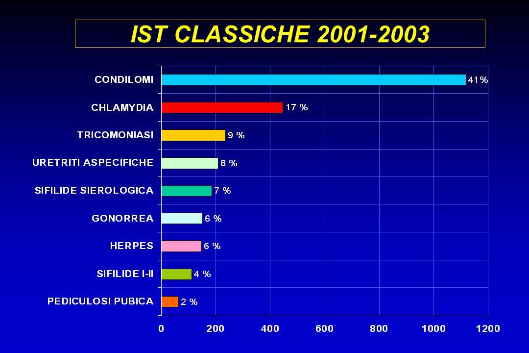 IST CLASSICHE 2001-2003