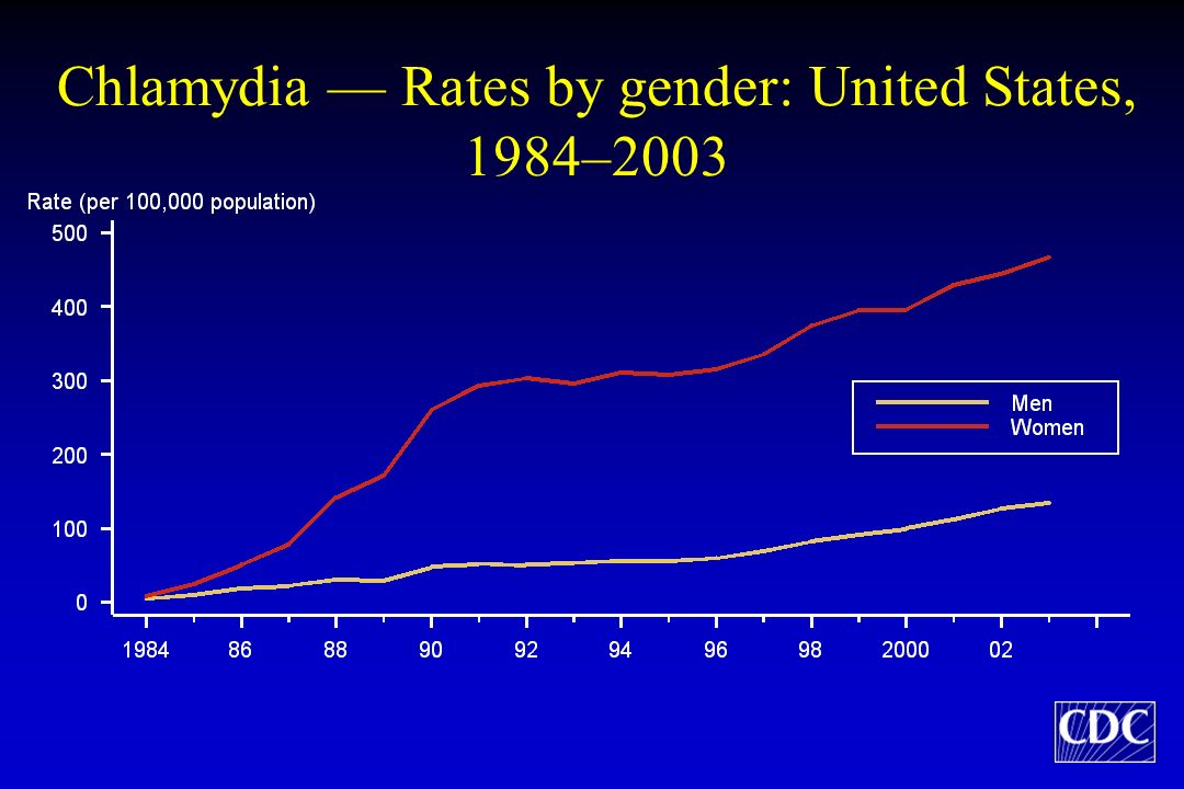 Chlamydia — Rates by gender: United States, 1984–2003