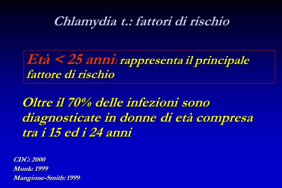 Chlamydia t.: fattori di rischio