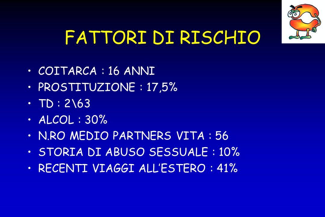 FATTORI DI RISCHIO COITARCA : 16 ANNI PROSTITUZIONE : 17,5% TD : 2\63