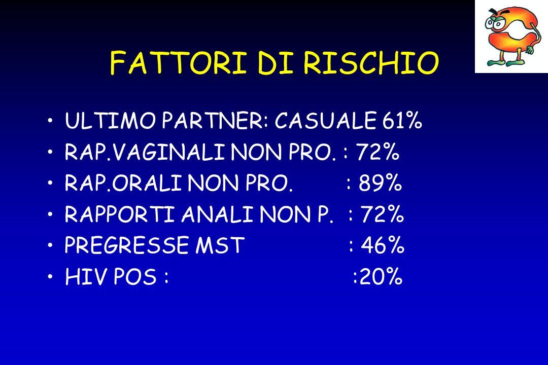 FATTORI DI RISCHIO ULTIMO PARTNER: CASUALE 61%