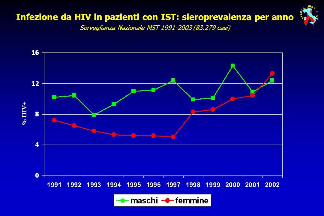 Infezione da HIV in pazienti con IST: sieroprevalenza per anno
