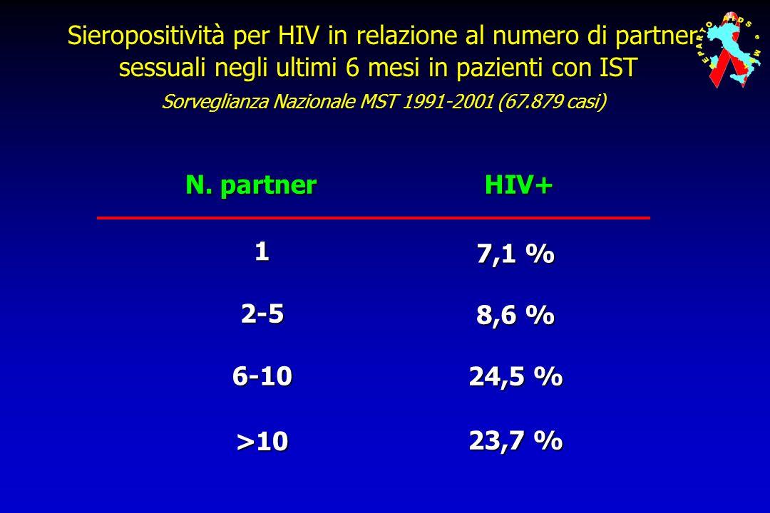 Sieropositività per HIV in relazione al numero di partner sessuali negli ultimi 6 mesi in pazienti con IST Sorveglianza Nazionale MST 1991-2001 (67.879 casi)