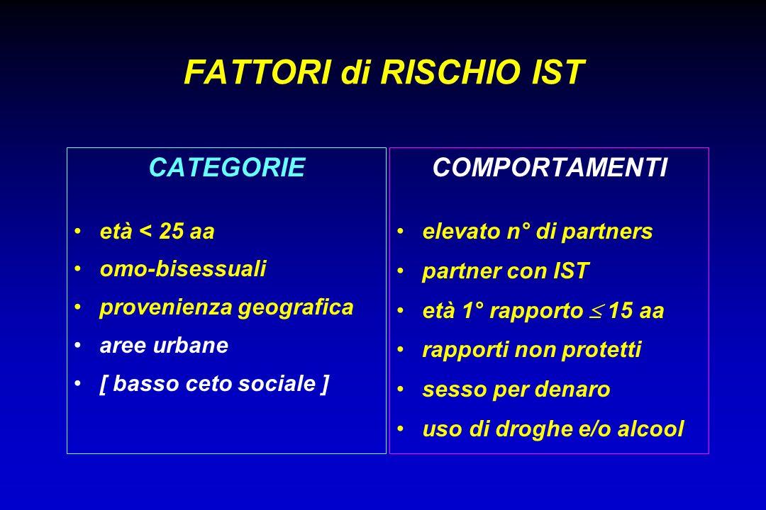 FATTORI di RISCHIO IST CATEGORIE COMPORTAMENTI età < 25 aa