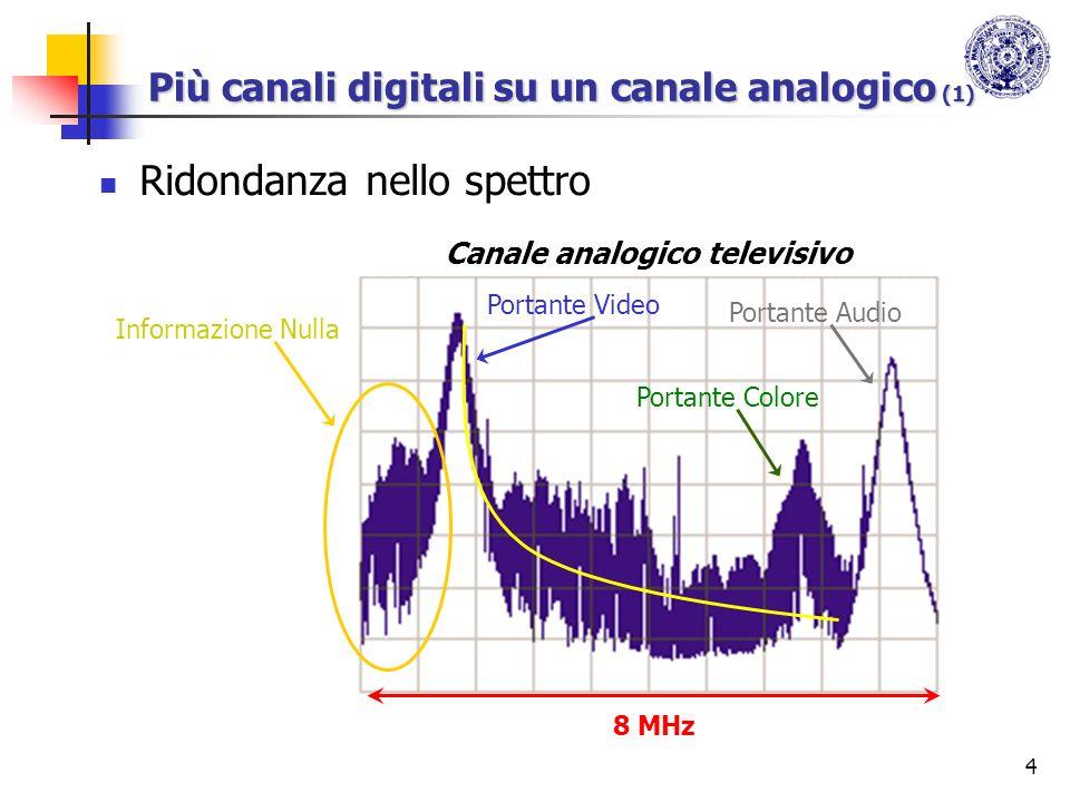 Più canali digitali su un canale analogico (1)