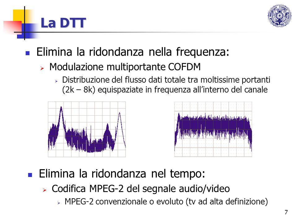 La DTT Elimina la ridondanza nella frequenza: