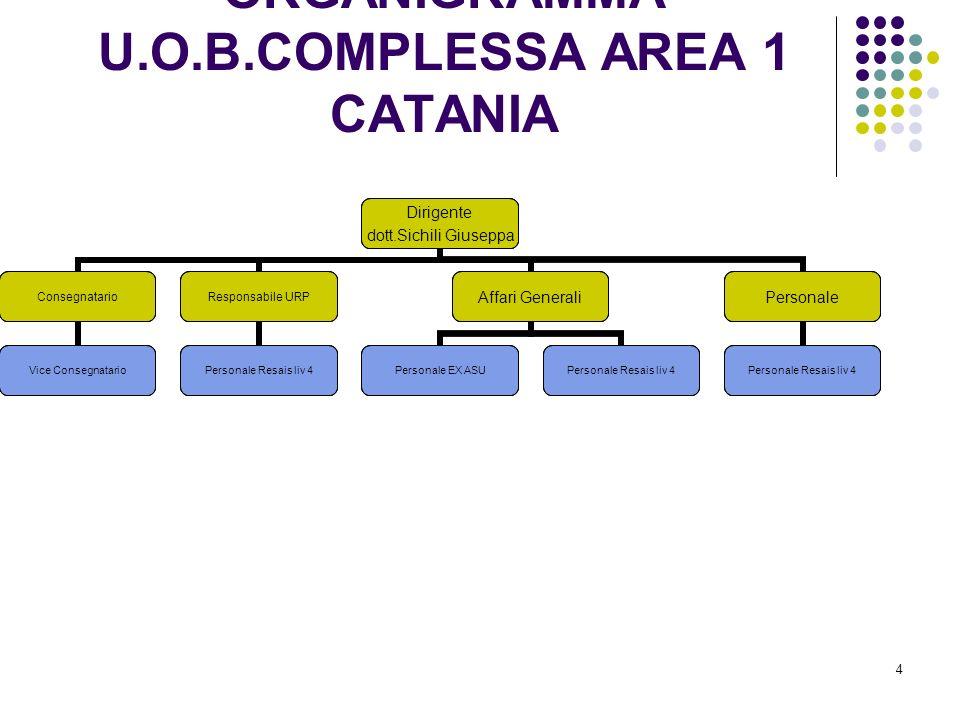 ORGANIGRAMMA U.O.B.COMPLESSA AREA 1 CATANIA