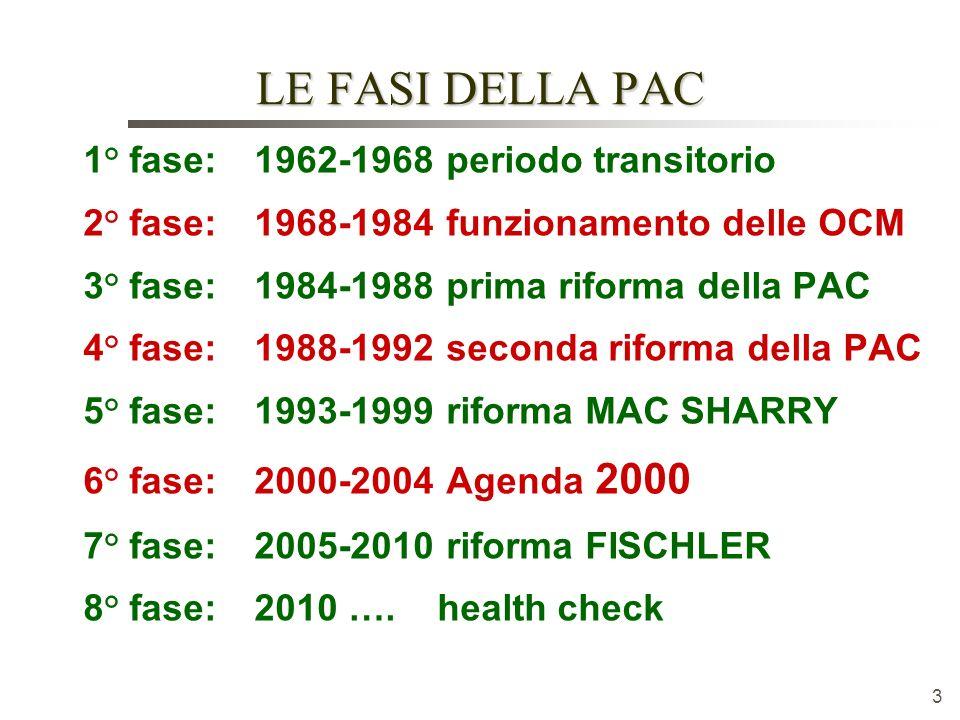 LE FASI DELLA PAC 1° fase: 1962-1968 periodo transitorio