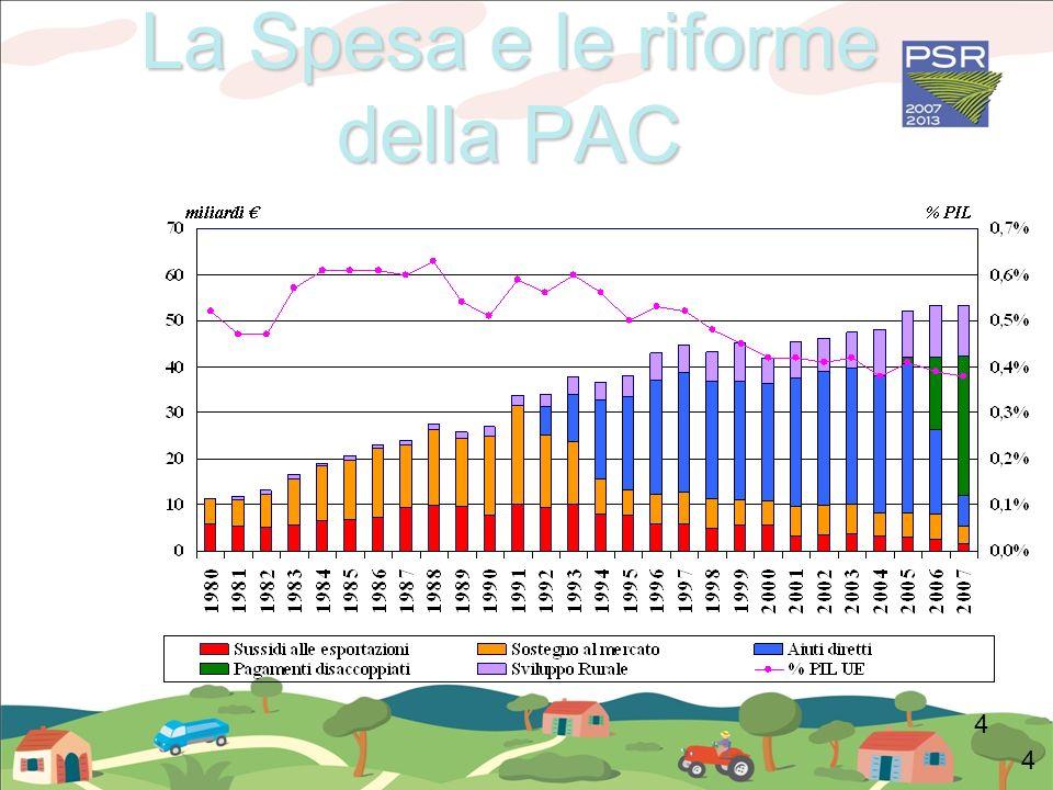 La Spesa e le riforme della PAC